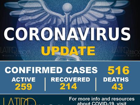 City of Lubbock Confirms New Coronavirus (COVID-19) Cases