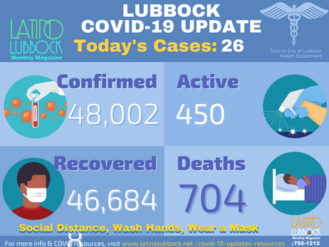 City of Lubbock Confirms 26 Additional COVID-19 Cases,  0 Deaths