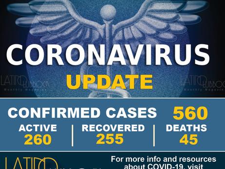 City of Lubbock Confirms New Coronavirus (COVID-19) Cases, additional death