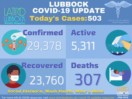 City of Lubbock Confirms 503 Additional COVID-19 Cases, 7 Deaths