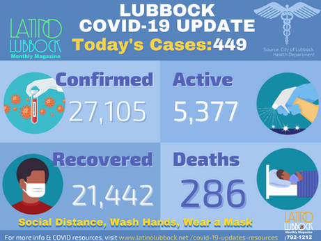 City of Lubbock Confirms 449 Additional COVID-19 Cases,  3 Deaths
