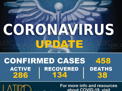 City of Lubbock Confirms New Coronavirus (COVID-19) Cases, Additional Deaths