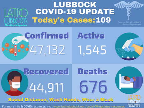 City of Lubbock confirmed 109 Additional COVID-19 Cases, 0 Deaths