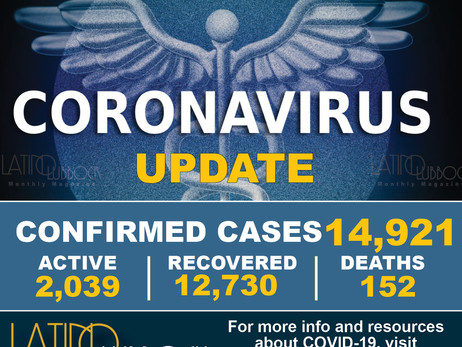 City of Lubbock Confirms 237 Additional COVID-19 Cases