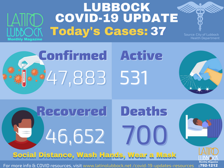 City of Lubbock Confirms 37 Additional COVID-19 Cases, 2 Deaths
