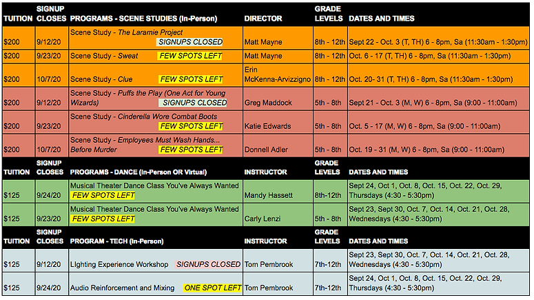 Stages Fall 2020 Programs Chart 091620.p