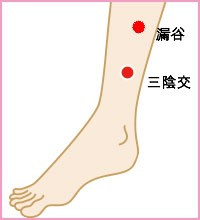シンスプリント(脛骨疲労性骨膜炎)