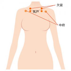 出口 ツボ 胸郭 症候群