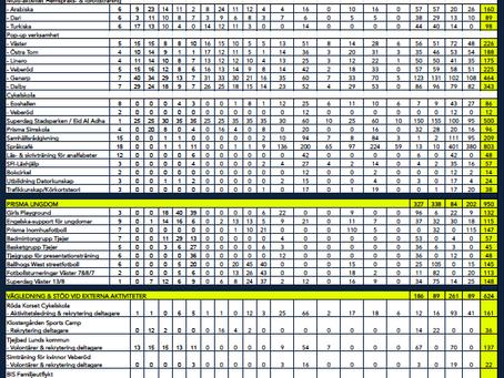 Statistik Prisma sommaraktiviteter