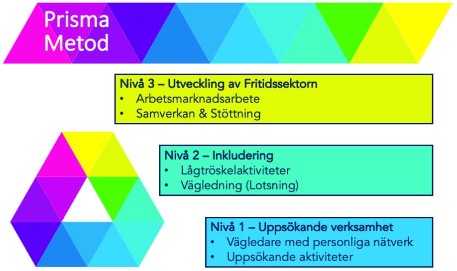 Prisma Metod 20210818.png