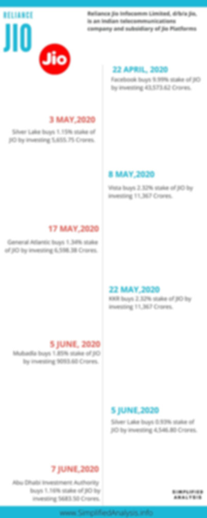 Reliance Jio funding timeline