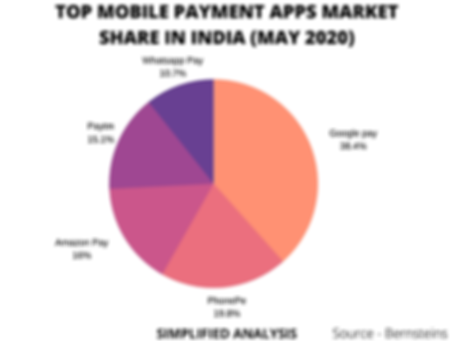Top mobile payment app market share in india