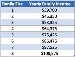 COVID Financial Income Guidelines