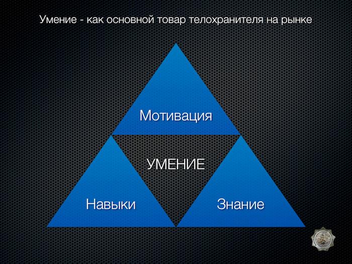 НЕОБХОДИМАЯ ОБОРОНА В ПРАКТИКЕ РОССИЙСКИХ ТЕЛОХРАНИТЕЛЕЙ