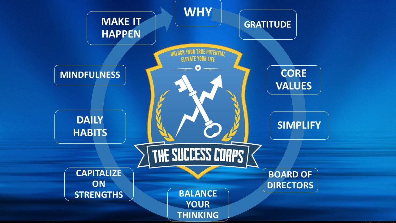 The Success Corps 10 Rules of Engagement