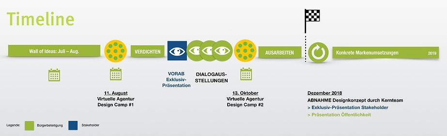 Timeline und Milestones des Stadtmarkenprozesses Mödling