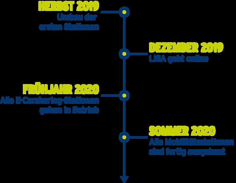 Timeline_L2.png