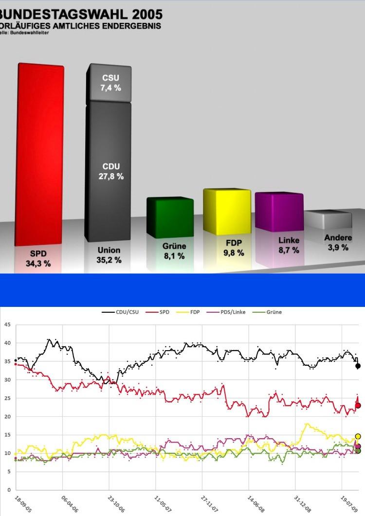 I risultati politici delle elezioni tedesche del 2005