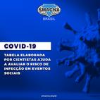 Covid-19: tabela ajuda a avaliar o risco de infecção cada vez que você vai a um evento social