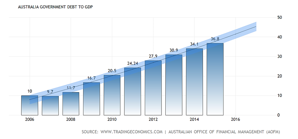 (This image is claimed as Fair Dealing under Australian copyright law. Government debt to GDP forecast.