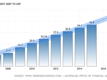 What is our GDP and deficit? And why it's not our concern