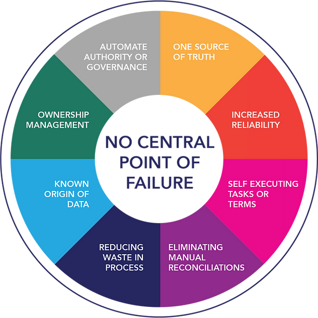 Blockchain Benefits Circle.png
