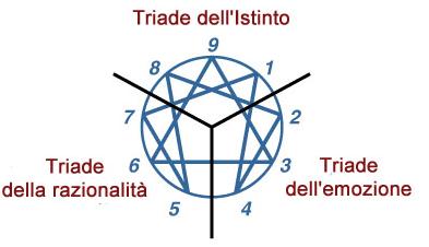 Enneagramma (II)