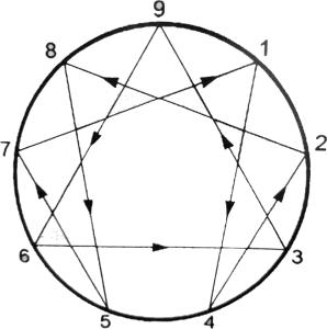 Enneagramma (III)