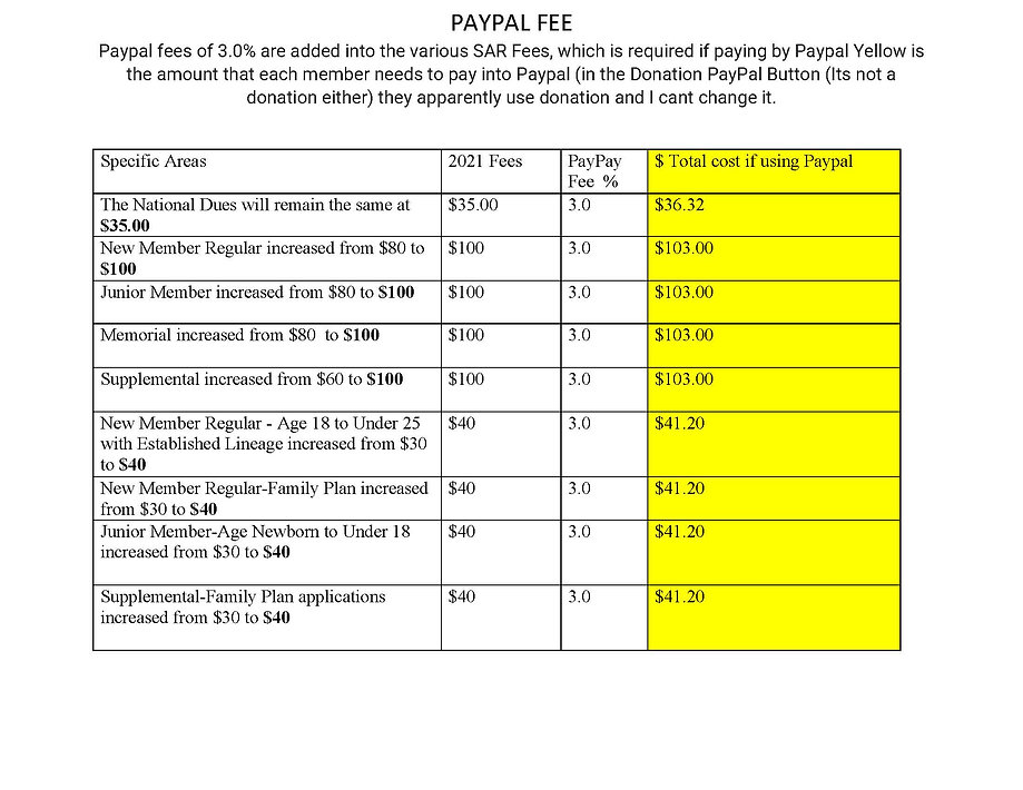PAYPAL FEES updated to 3.0% Paypal Fee_Page_1.jpg