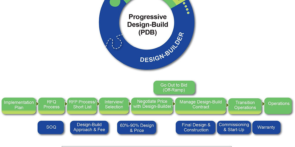 Members Only Event - Owners Round Table - The Role of the Construction Manager in Progressive Design Build