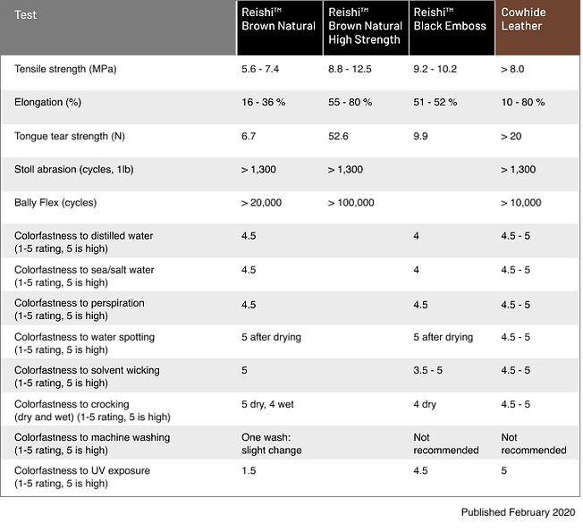 Reishi Vartest results