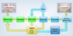 Lycocell process Smartfiber AG.png