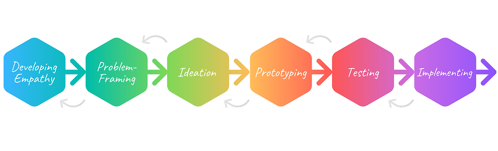 The steps of Design Thinking shown as a graphic