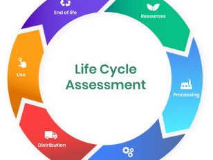 What is an LCA (Life Cycle Analysis)? - Let's break it down
