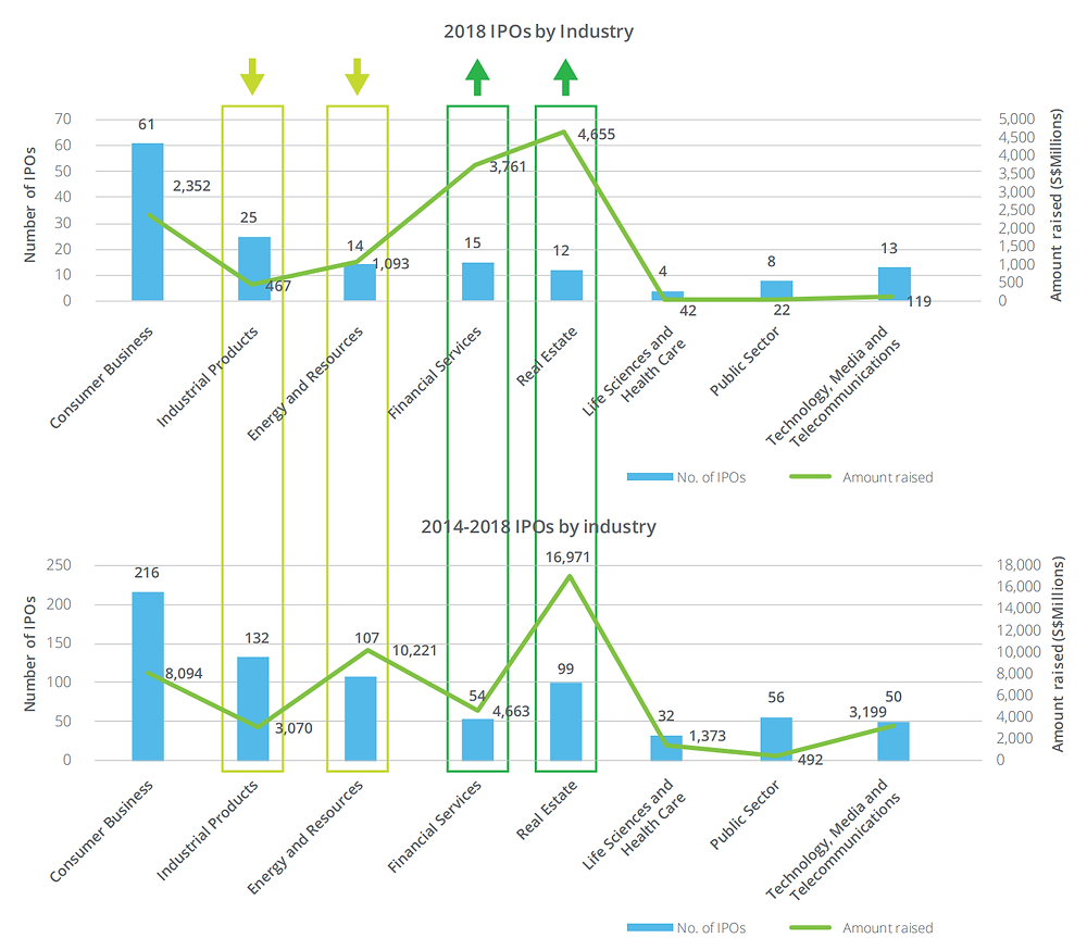 SEA IPOs by Industry