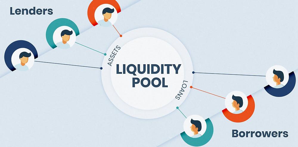 Compound's Liquidity Pool
