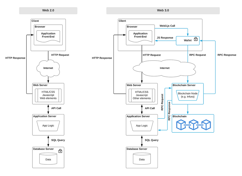 Understanding Web 3 - A User Controlled Internet