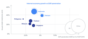SEA Internet Economy Size vs GDP