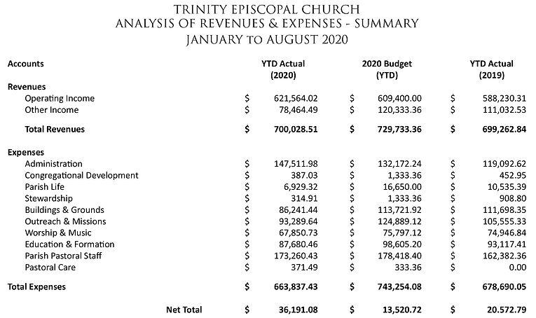 Revenues-Expenses-2020-2019.jpg
