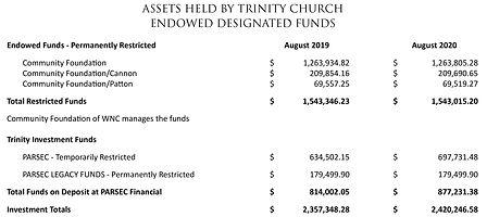 Assets - Endowed Fuinds - 2019-2020.jpg