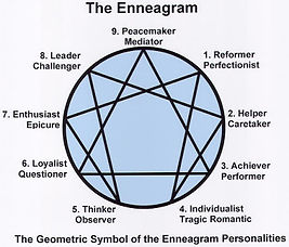 The Enneagram For Our Life in Christ