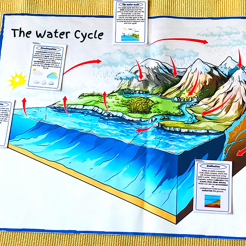 Water Cycle Mat with a set of 5 information cards