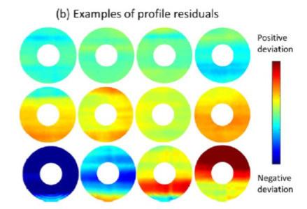 Wafer Profile Data Analysis