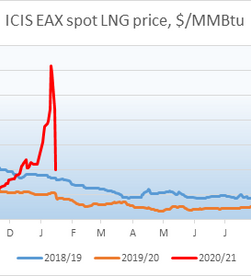 Spot LNG spikes on limited flex