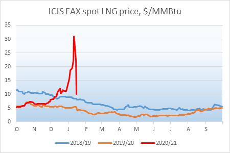 Spot LNG spikes on limited flex