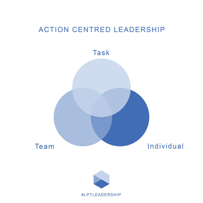 Action Centred Leadership Website.jpg