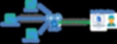 api middleware integrations.png