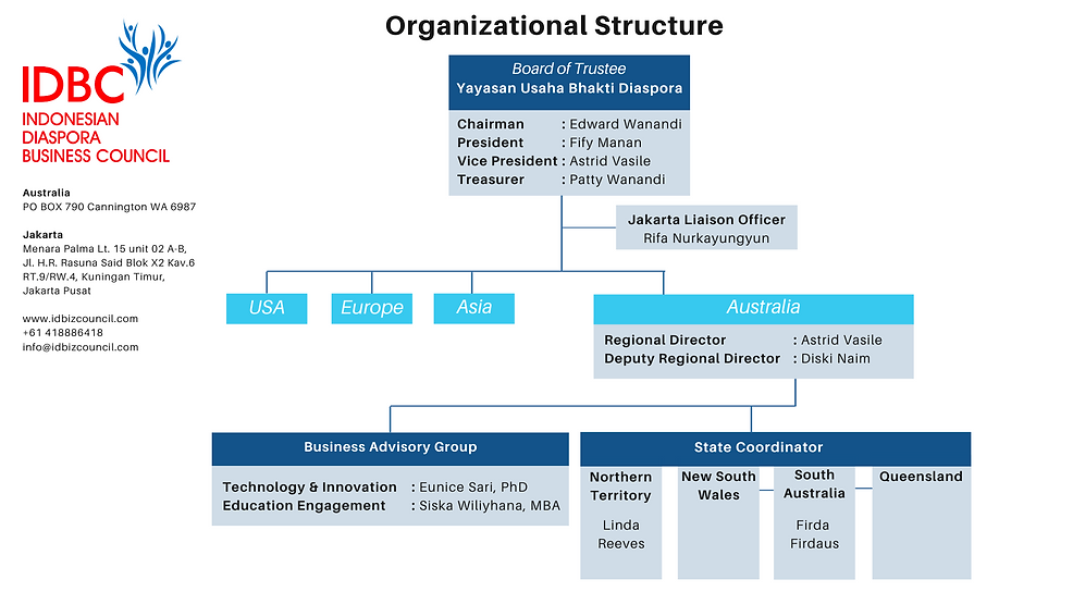 Organizational Structure - IDBC (5).png