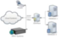 secure database web services, database api, create REST web service for SQL Server