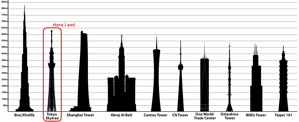 Tallest freestanding structures in the world.